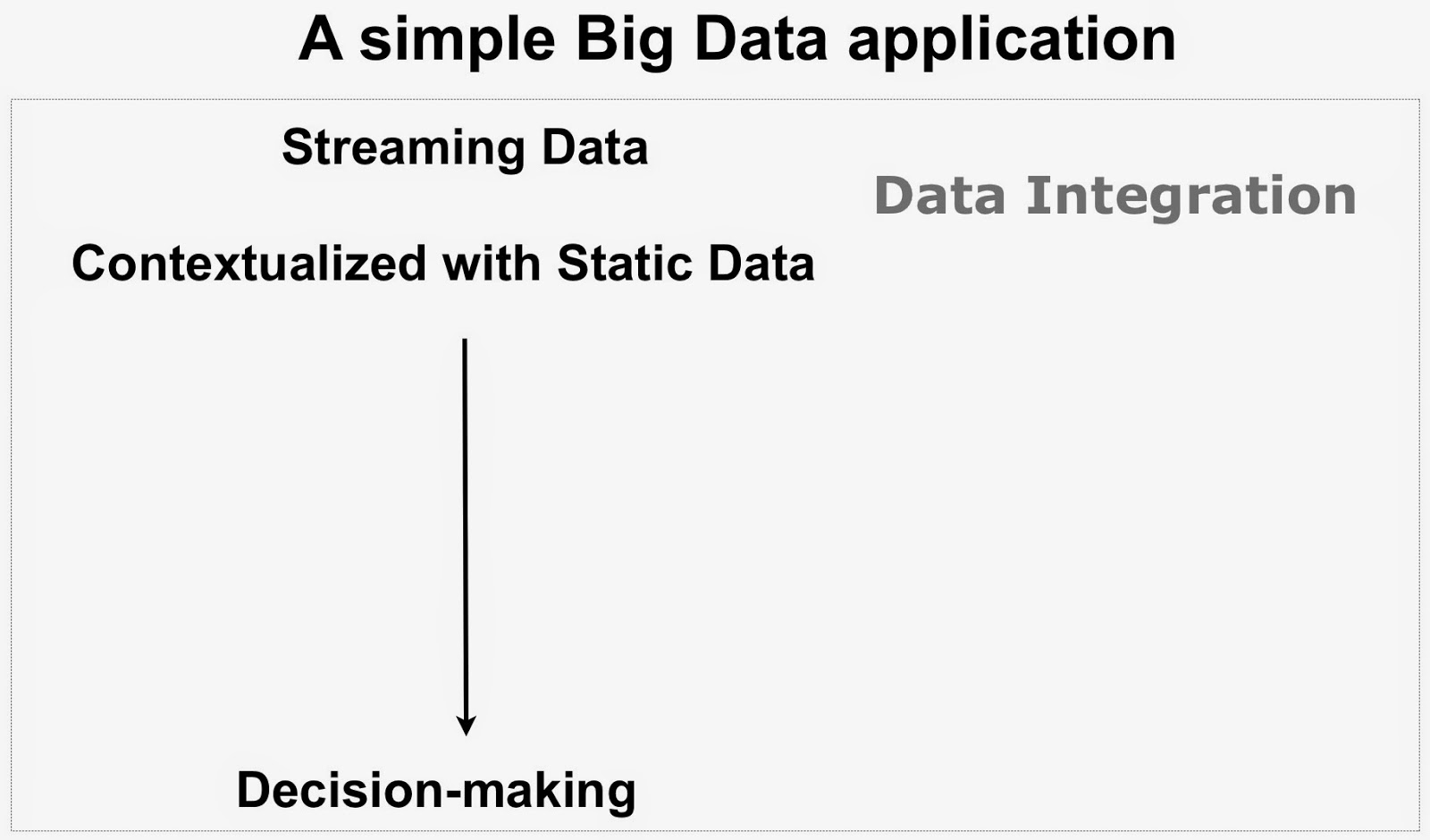 Data Fusion: Big Data applications