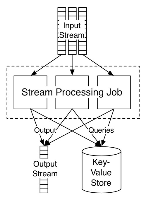 why local state is a fundamental primitive in stream processing